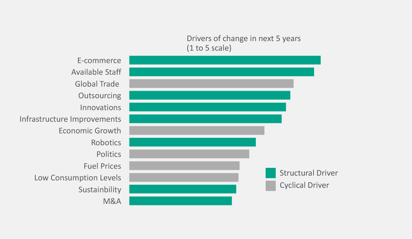 Drivers of change in the next 5 years