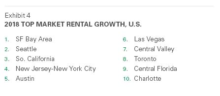 2018 Top Market Rental Growth US