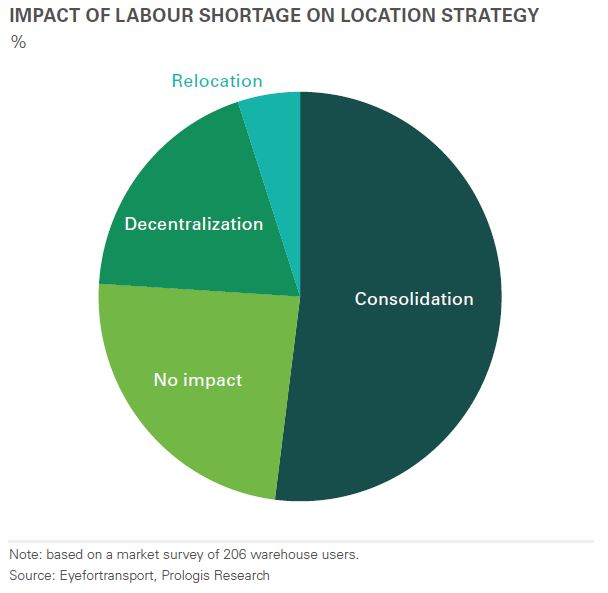 Impact of labour shortage on location strategy