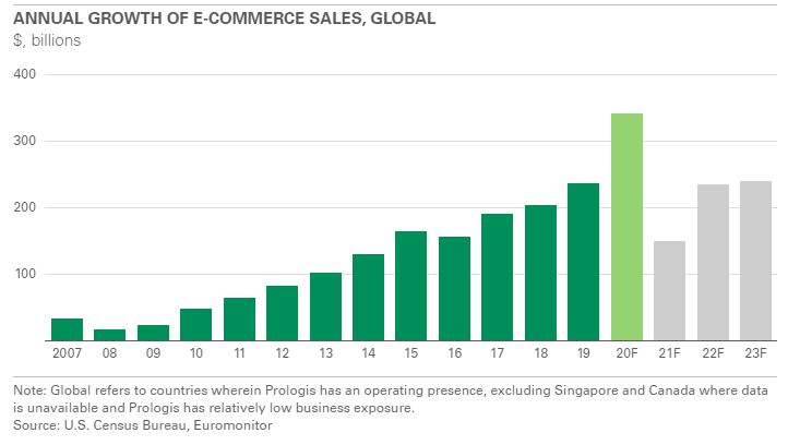 ANNUAL GROWTH OF E-COMMERCE SALES, GLOBAL