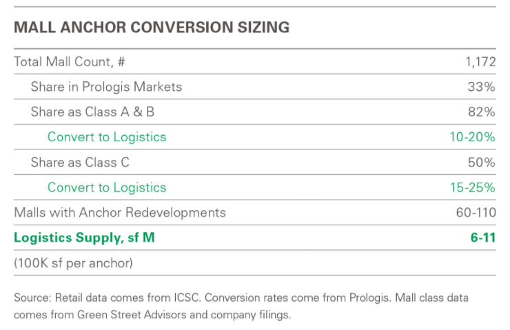 Mall anchor conversion sizing