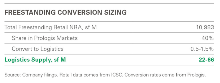 Freestanding conversion sizing