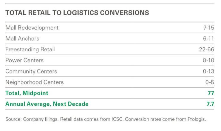 Total retail to logistics conversions