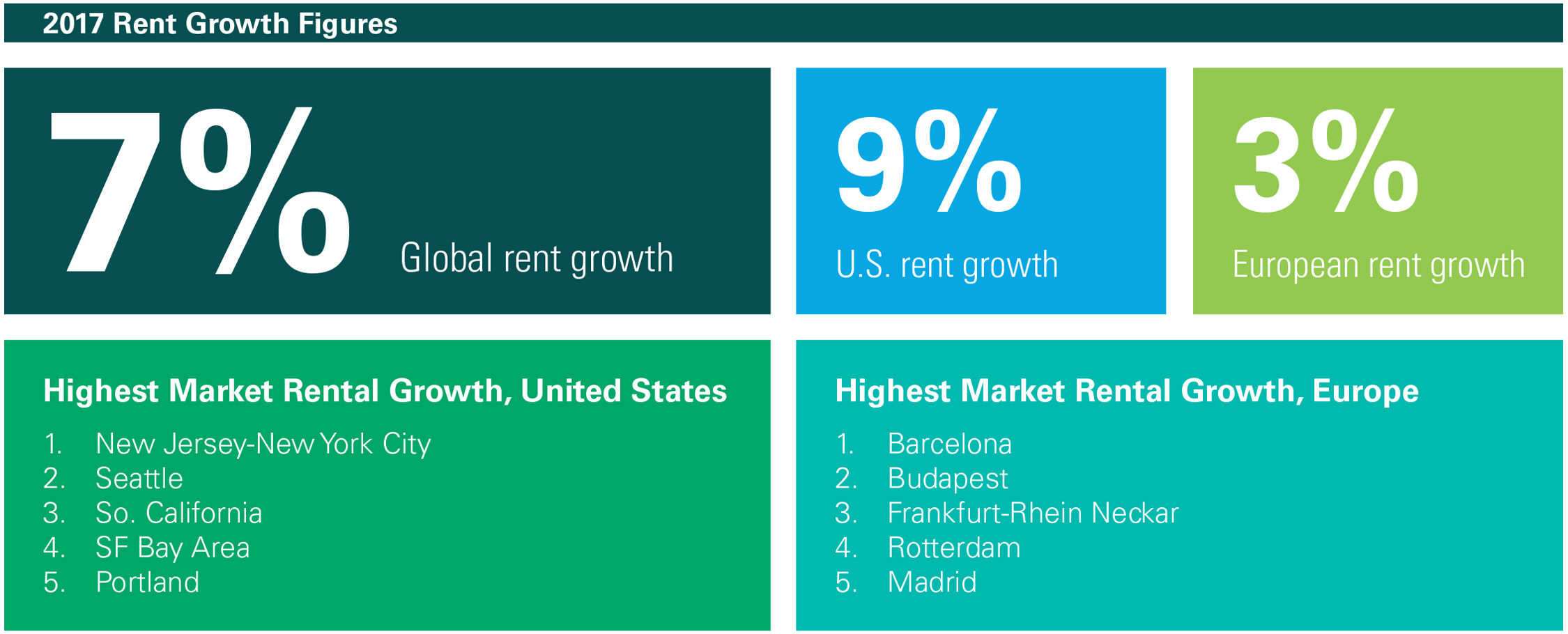 2017 Rent Growth Figures