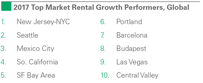 2017 Top Market Rental Growth Performers, Global