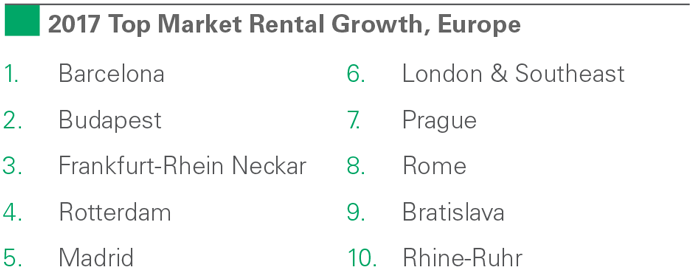 2017 Top Market Rental Growth, Europe