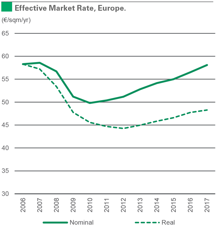 Effective Market Rate, Europe