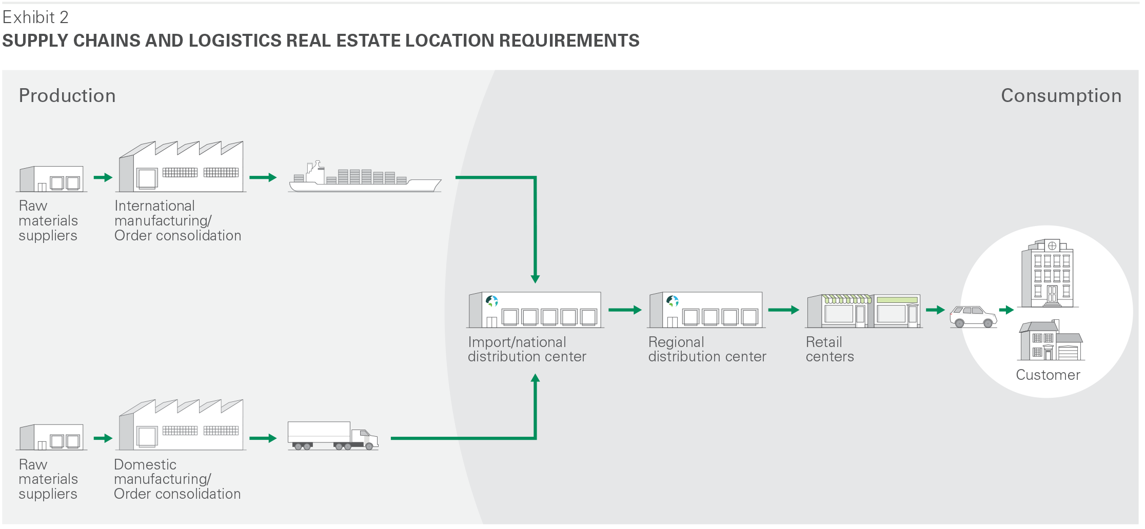 Supply Chains and Logistics Real Estate Location Requirements