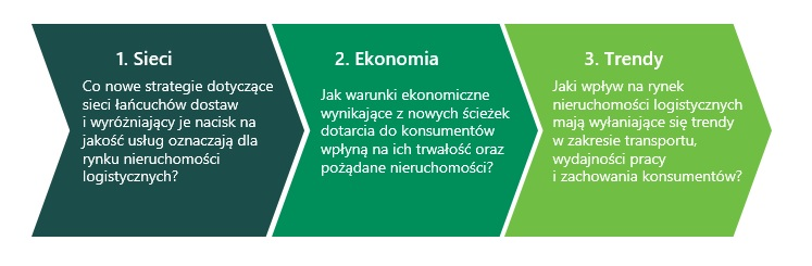 supply chain 3 sieci ekonomia trendy