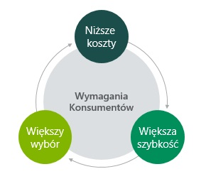 supply chain 3 wymagania konsumentow