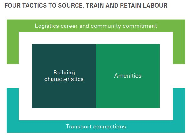 Logistics career and community commitment