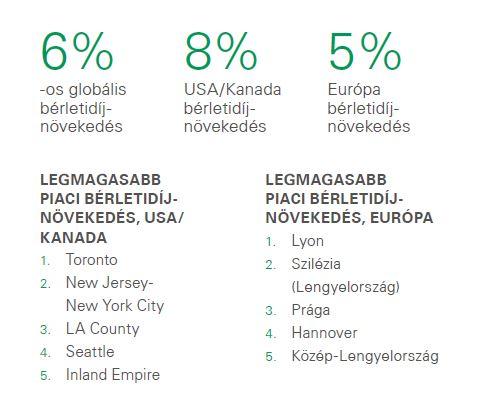 Prologis logisztikai bérletidíj-index 2019