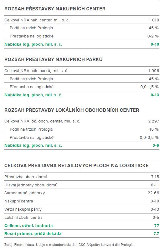 Retail report 5 CZ