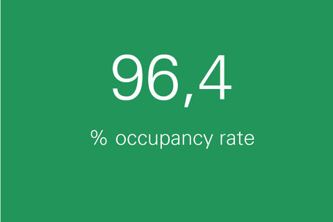 Occupancy rate Prologis