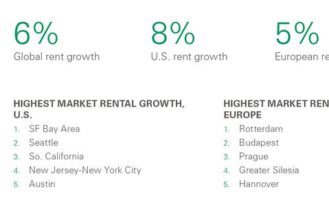 Rent Index Growth Numbers